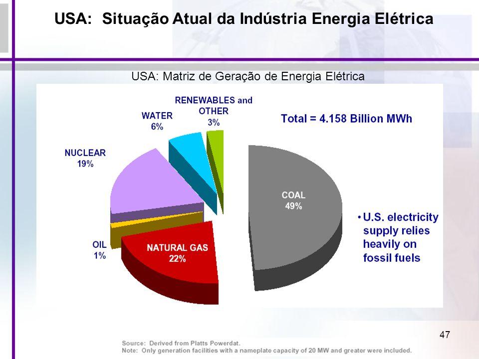 47 USA: Situação Atual da Indústria Energia Elétrica USA: Matriz de Geração de Energia Elétrica