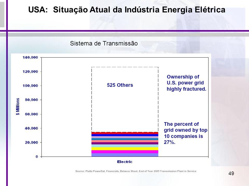 49 USA: Situação Atual da Indústria Energia Elétrica Sistema de Transmissão
