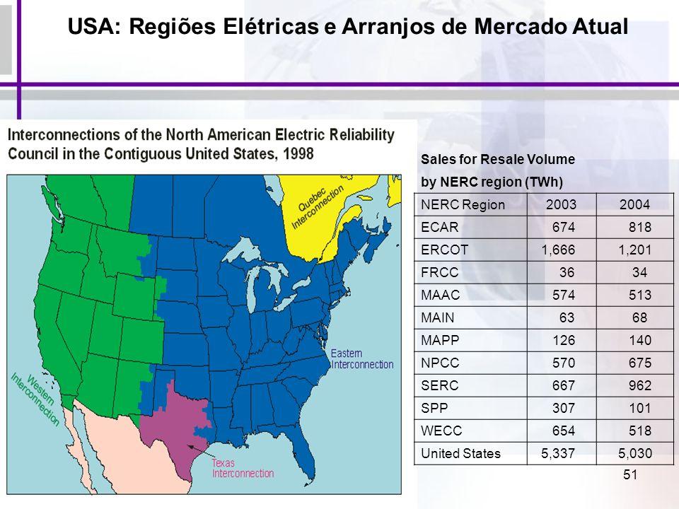 51 Sales for Resale Volume by NERC region (TWh) NERC Region20032004 ECAR 674 818 ERCOT 1,666 1,201 FRCC 36 34 MAAC 574 513 MAIN 63 68 MAPP 126 140 NPC
