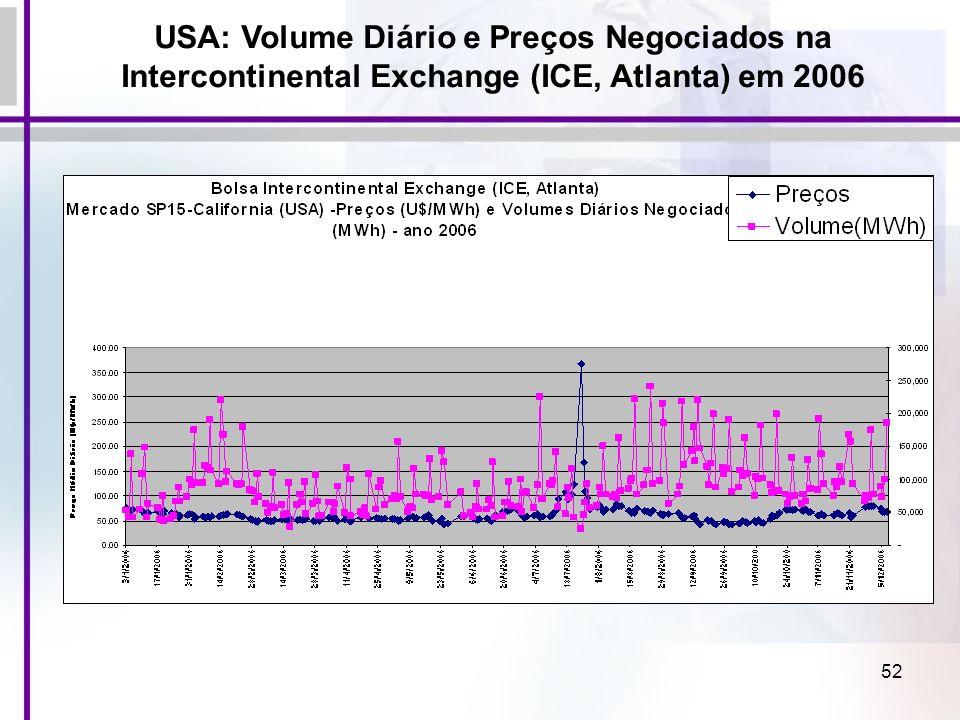 52 USA: Volume Diário e Preços Negociados na Intercontinental Exchange (ICE, Atlanta) em 2006