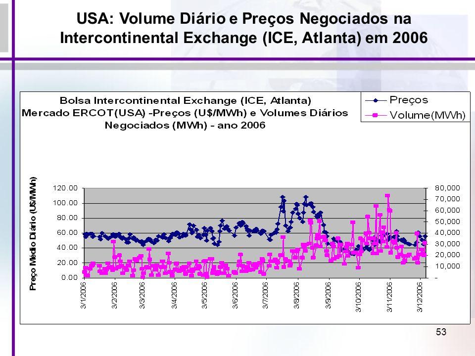 53 USA: Volume Diário e Preços Negociados na Intercontinental Exchange (ICE, Atlanta) em 2006