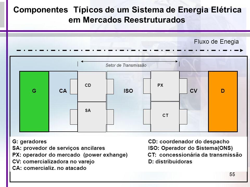 55 ISO CD SA CT PX CA G CV D G: geradores CD: coordenador do despacho SA: provedor de serviços ancilares ISO: Operador do Sistema(ONS) PX: operador do