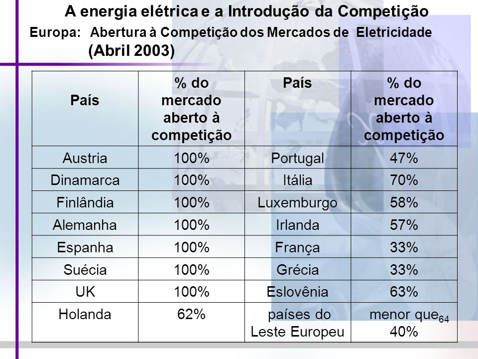 64 País % do mercado aberto à competição País% do mercado aberto à competição Austria100%Portugal47% Dinamarca100%Itália70% Finlândia100%Luxemburgo58%