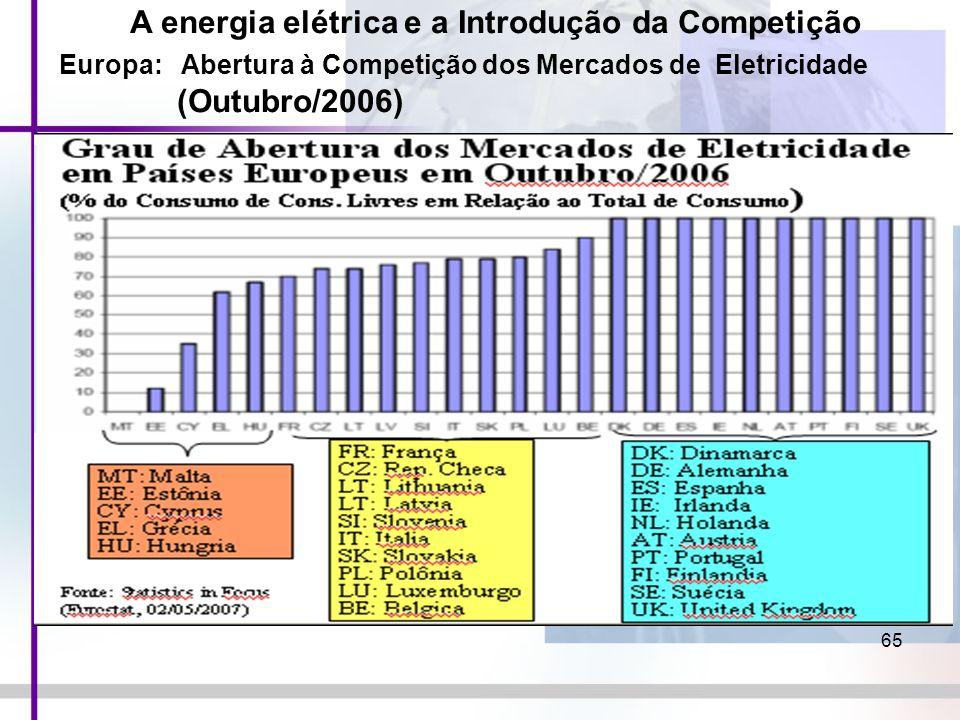 65 A energia elétrica e a Introdução da Competição Europa: Abertura à Competição dos Mercados de Eletricidade (Outubro/2006)