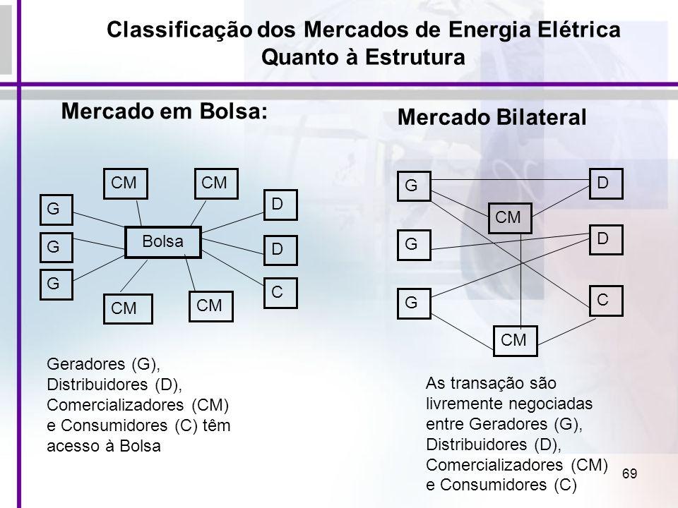 69 Classificação dos Mercados de Energia Elétrica Quanto à Estrutura Mercado em Bolsa: G G G Bolsa CM D D C Geradores (G), Distribuidores (D), Comerci