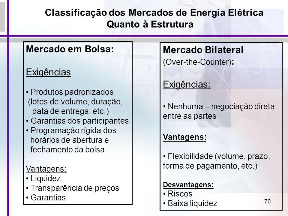 70 Classificação dos Mercados de Energia Elétrica Quanto à Estrutura Mercado em Bolsa: Exigências Produtos padronizados (lotes de volume, duração, dat