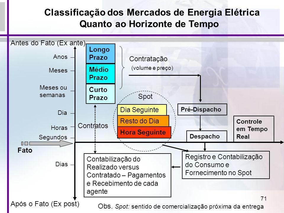 71 Classificação dos Mercados de Energia Elétrica Quanto ao Horizonte de Tempo Antes do Fato (Ex ante) Após o Fato (Ex post) Longo Prazo Médio Prazo C