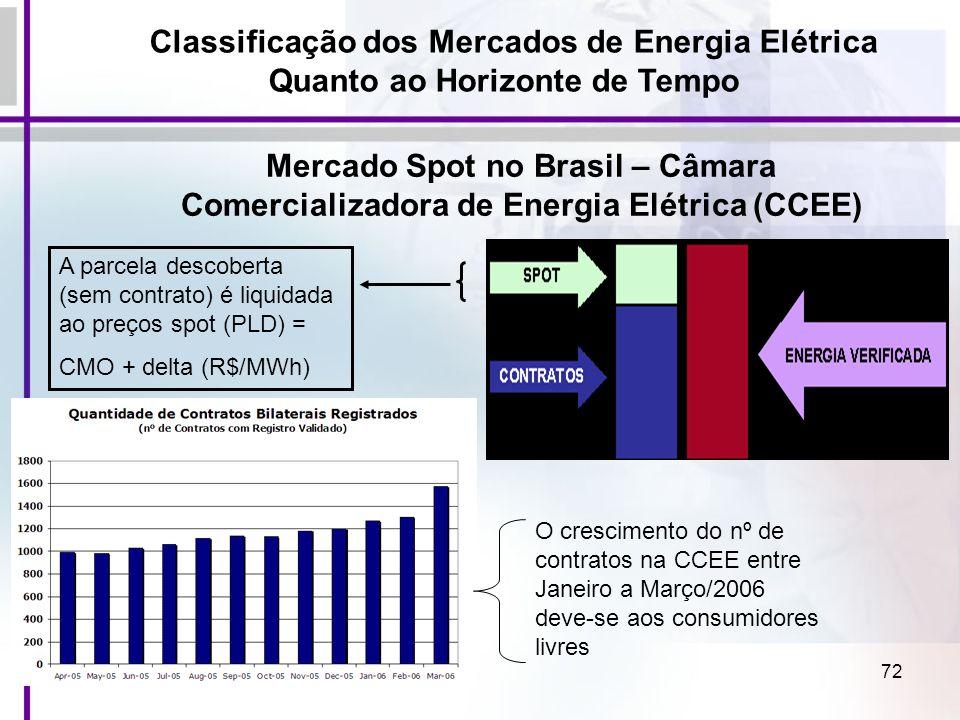72 Mercado Spot no Brasil – Câmara Comercializadora de Energia Elétrica (CCEE) A parcela descoberta (sem contrato) é liquidada ao preços spot (PLD) =