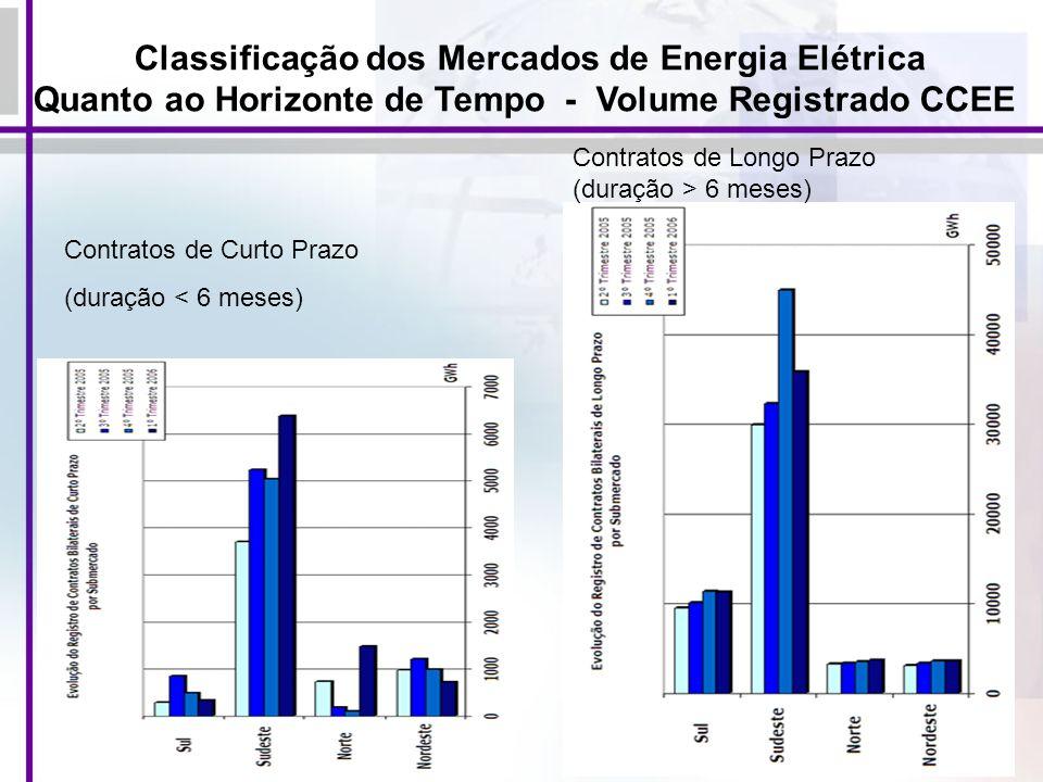 73 Classificação dos Mercados de Energia Elétrica Quanto ao Horizonte de Tempo - Volume Registrado CCEE Contratos de Curto Prazo (duração < 6 meses) C