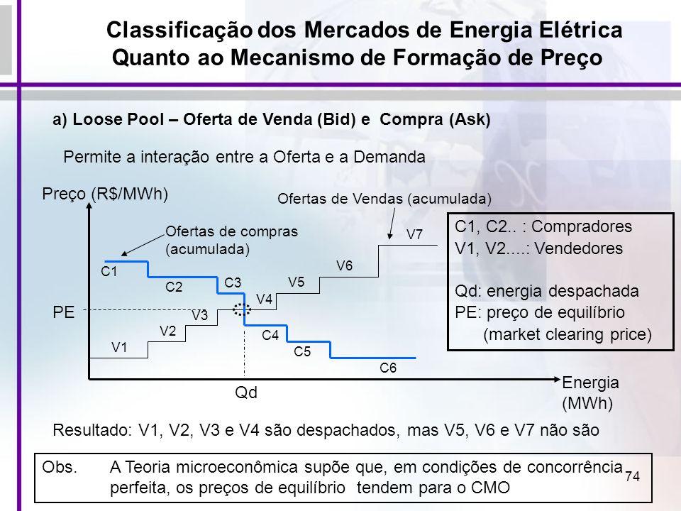 74 Classificação dos Mercados de Energia Elétrica Quanto ao Mecanismo de Formação de Preço a) Loose Pool – Oferta de Venda (Bid) e Compra (Ask) Permit