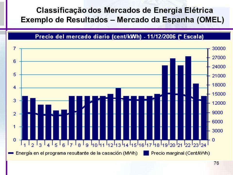 76 Classificação dos Mercados de Energia Elétrica Exemplo de Resultados – Mercado da Espanha (OMEL)