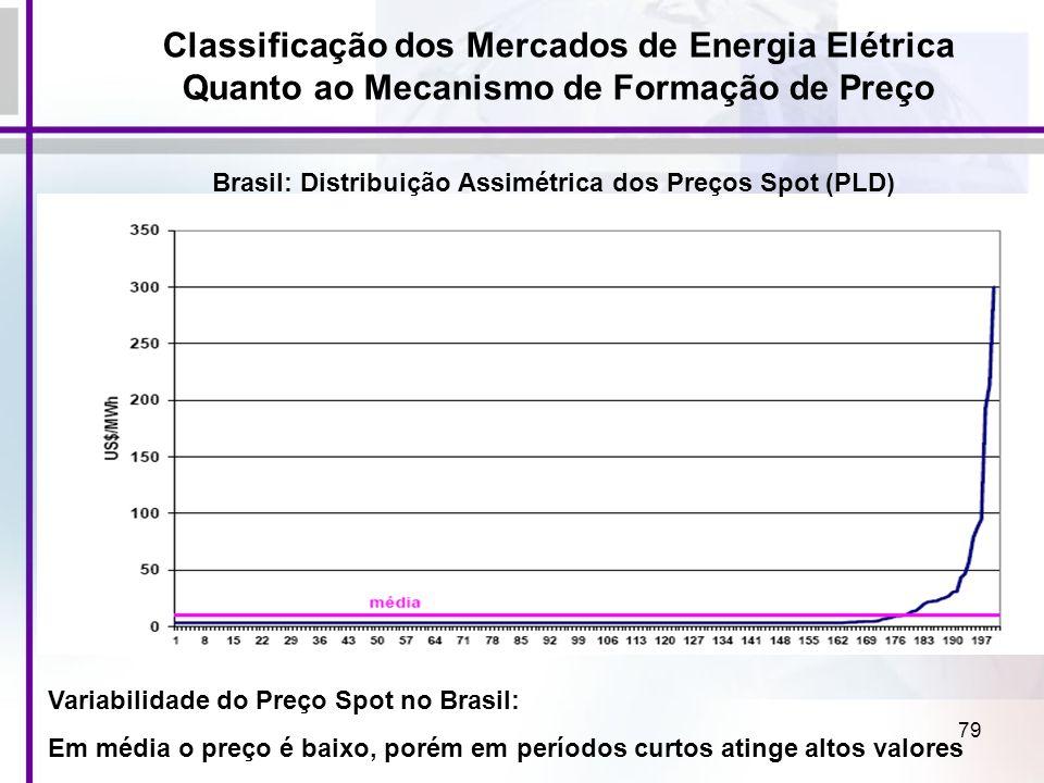 79 Variabilidade do Preço Spot no Brasil: Em média o preço é baixo, porém em períodos curtos atinge altos valores Classificação dos Mercados de Energi