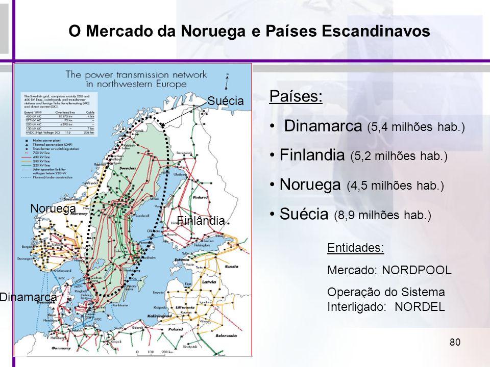80 O Mercado da Noruega e Países Escandinavos Países: Dinamarca (5,4 milhões hab.) Finlandia (5,2 milhões hab.) Noruega (4,5 milhões hab.) Suécia (8,9