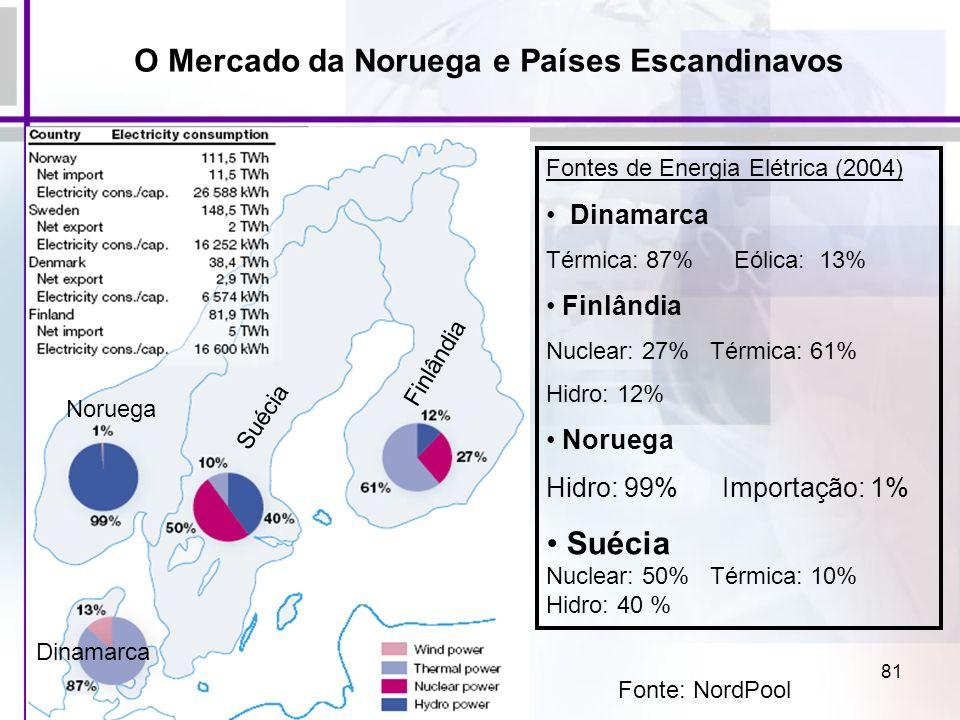 81 Fontes de Energia Elétrica (2004) Dinamarca Térmica: 87% Eólica: 13% Finlândia Nuclear: 27% Térmica: 61% Hidro: 12% Noruega Hidro: 99% Importação: