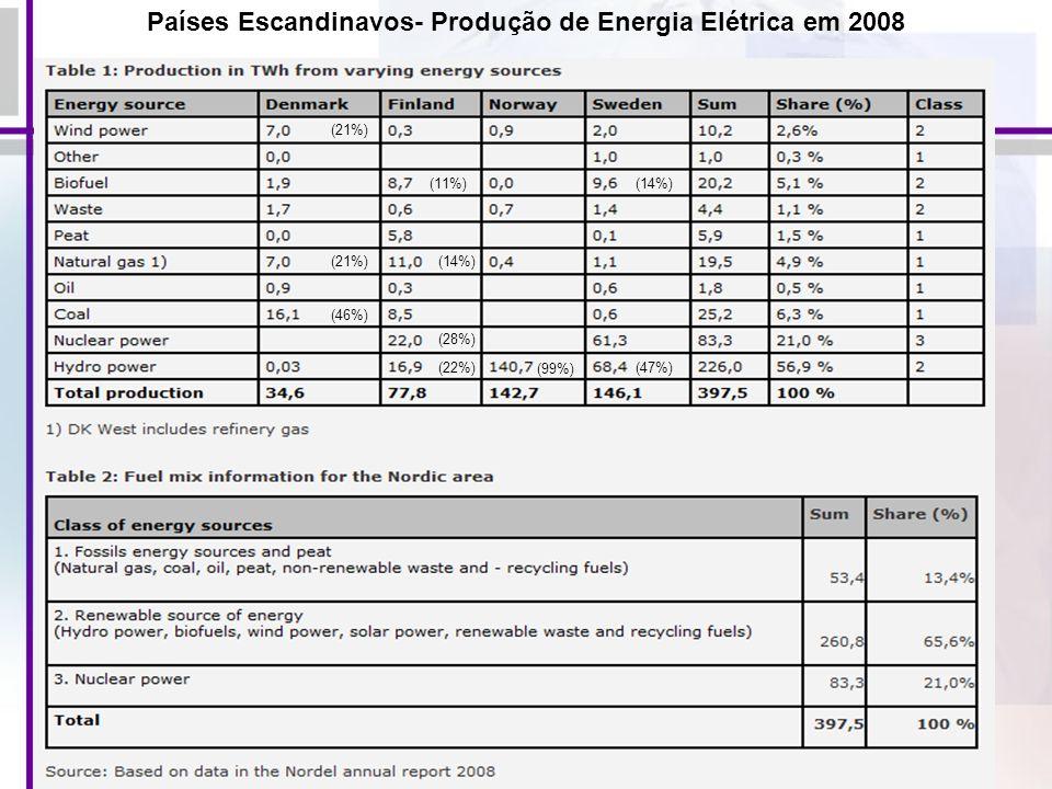 82 (21%) (46%) (22%) (28%) (14%) (99%) (47%) (11%)(14%) Países Escandinavos- Produção de Energia Elétrica em 2008