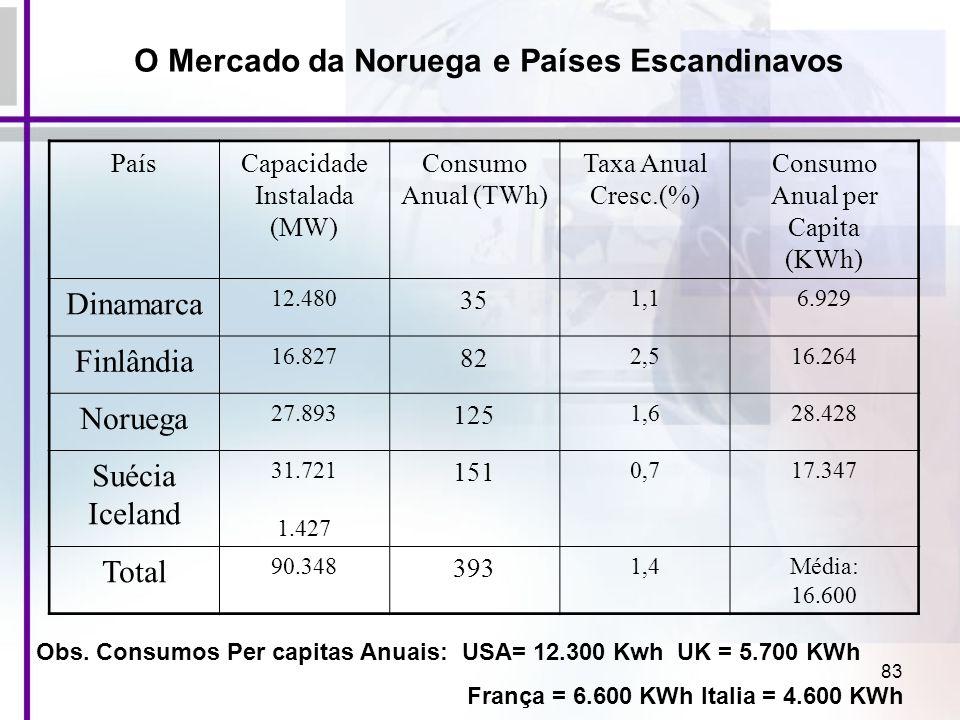 83 O Mercado da Noruega e Países Escandinavos PaísCapacidade Instalada (MW) Consumo Anual (TWh) Taxa Anual Cresc.(%) Consumo Anual per Capita (KWh) Di