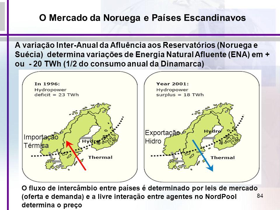 84 A variação Inter-Anual da Afluência aos Reservatórios (Noruega e Suécia) determina variações de Energia Natural Afluente (ENA) em + ou - 20 TWh (1/