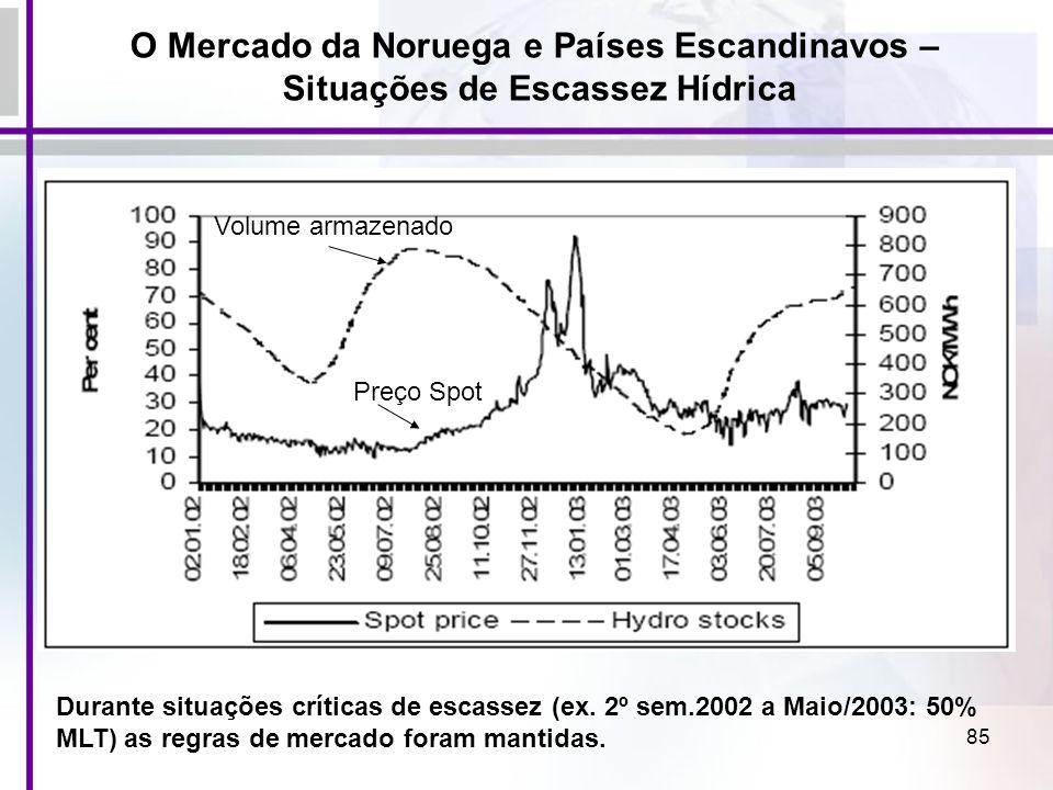 85 Durante situações críticas de escassez (ex. 2º sem.2002 a Maio/2003: 50% MLT) as regras de mercado foram mantidas. Volume armazenado Preço Spot O M