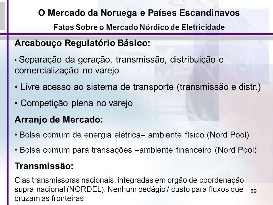 89 Arcabouço Regulatório Básico: Separação da geração, transmissão, distribuição e comercialização no varejo Livre acesso ao sistema de transporte (tr