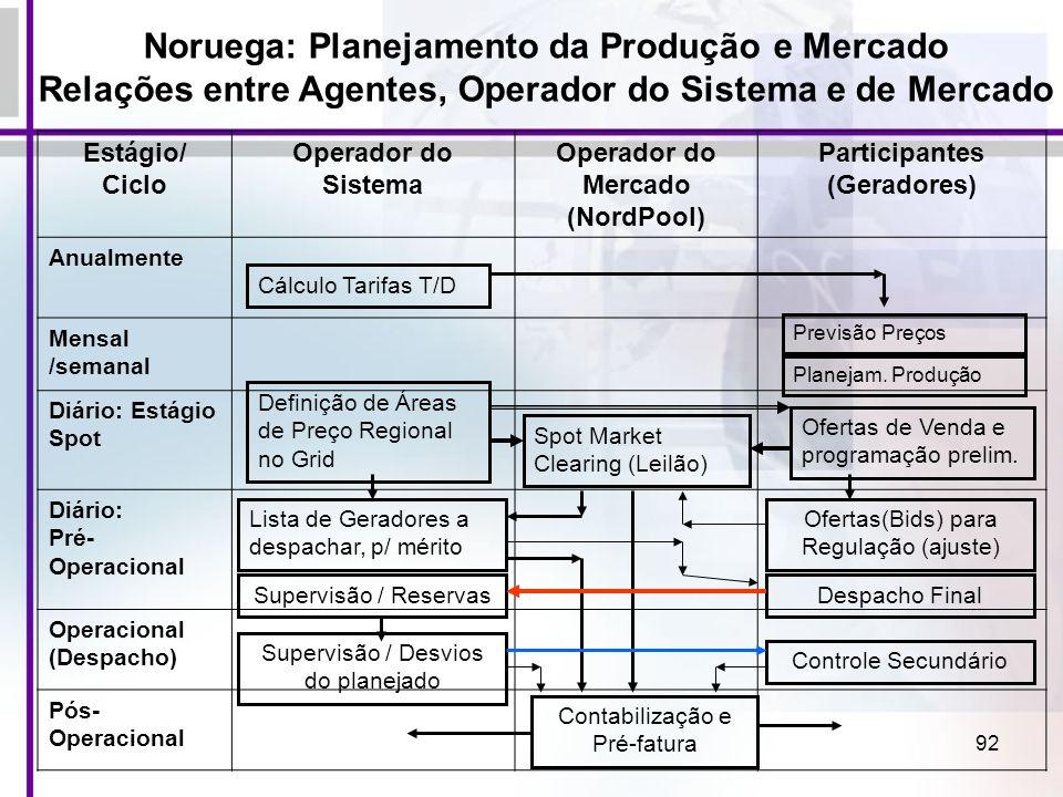 92 Estágio/ Ciclo Operador do Sistema Operador do Mercado (NordPool) Participantes (Geradores) Anualmente Mensal /semanal Diário: Estágio Spot Diário: