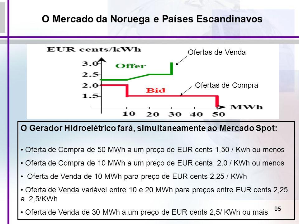 95 O Gerador Hidroelétrico fará, simultaneamente ao Mercado Spot: Oferta de Compra de 50 MWh a um preço de EUR cents 1,50 / Kwh ou menos Oferta de Com