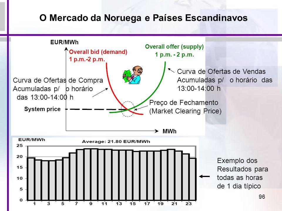 96 Preço de Fechamento (Market Clearing Price) Curva de Ofertas de Vendas Acumuladas p/ o horário das 13:00-14:00 h Curva de Ofertas de Compra Acumula