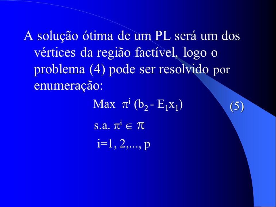 A solução ótima de um PL será um dos vértices da região factível, logo o problema (4) pode ser resolvido por enumeração: Max i (b 2 - E 1 x 1 ) s.a. i