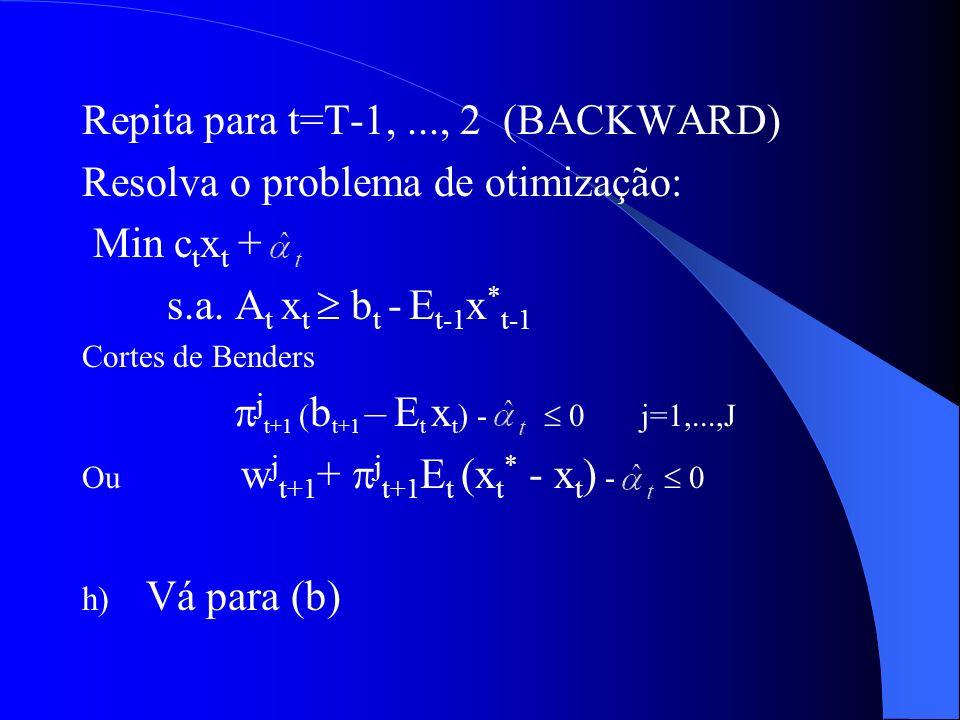 Repita para t=T-1,..., 2 (BACKWARD) Resolva o problema de otimização: Min c t x t + s.a. A t x t b t - E t-1 x * t-1 Cortes de Benders j t+1 ( b t+1 –
