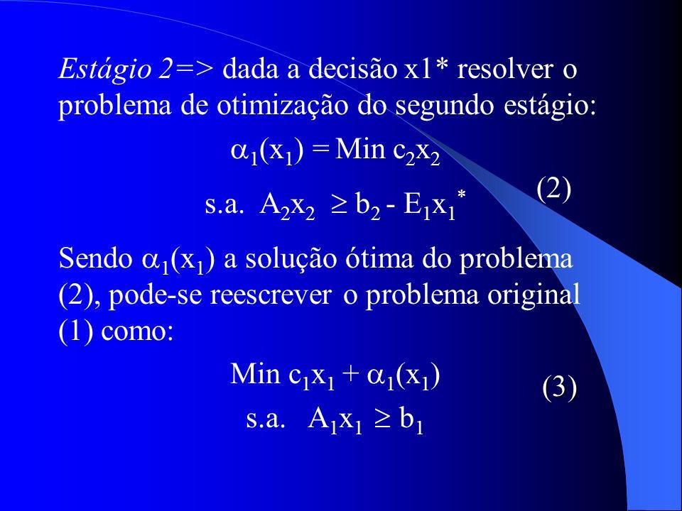 Estágio 2=> dada a decisão x1* resolver o problema de otimização do segundo estágio: 1 (x 1 ) = Min c 2 x 2 s.a. A 2 x 2 b 2 - E 1 x 1 * Sendo 1 (x 1
