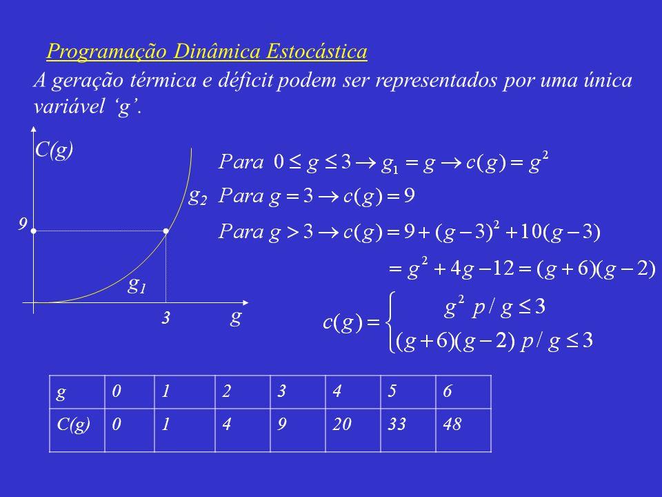 A geração térmica e déficit podem ser representados por uma única variável g. 3 g g2g2 g1g1 9 C(g) g0123456 0149203348
