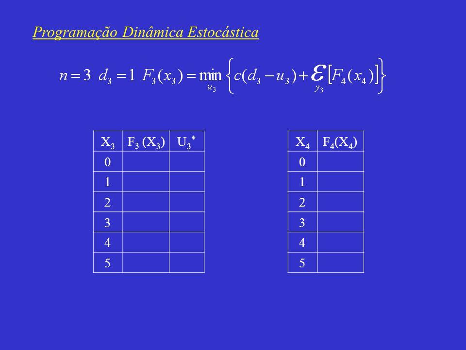 Programação Dinâmica Estocástica X3X3 F 3 (X 3 )U3*U3* 0 1 2 3 4 5 X4X4 F 4 (X 4 ) 0 1 2 3 4 5