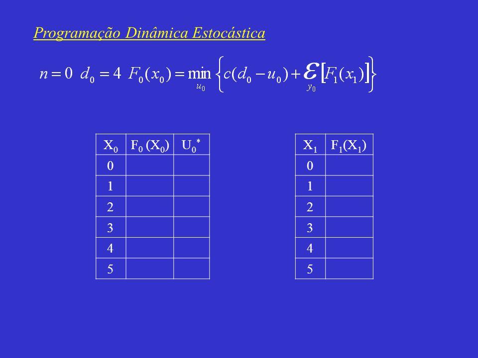Programação Dinâmica Estocástica X0X0 F 0 (X 0 )U0*U0* 0 1 2 3 4 5 X1X1 F 1 (X 1 ) 0 1 2 3 4 5