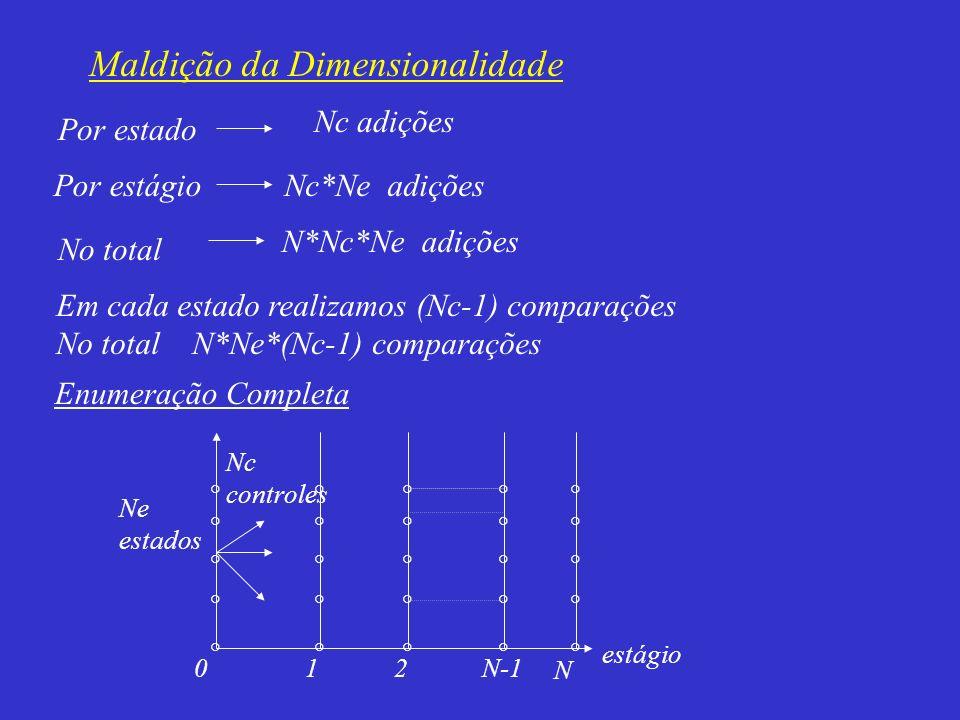 Por estado Nc adições Por estágioNc*Ne adições No total N*Nc*Ne adições Em cada estado realizamos (Nc-1) comparações No total N*Ne*(Nc-1) comparações