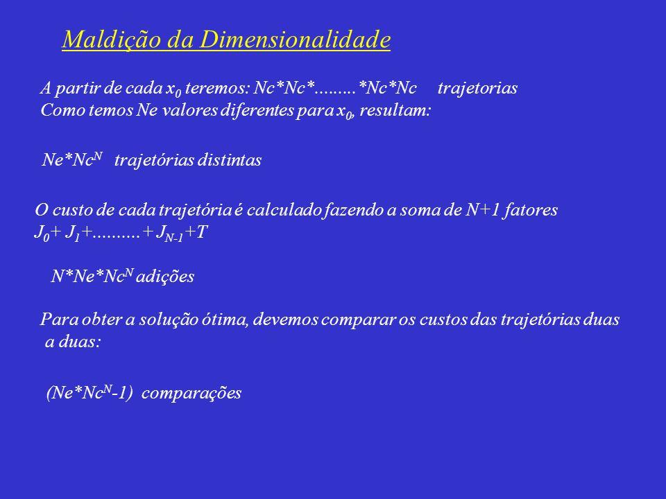 A partir de cada x 0 teremos: Nc*Nc*.........*Nc*Nc trajetorias Como temos Ne valores diferentes para x 0, resultam: Ne*Nc N trajetórias distintas O c