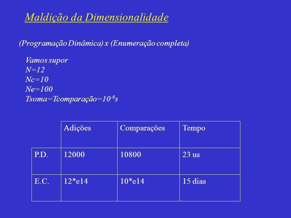 (Programação Dinâmica) x (Enumeração completa) Vamos supor N=12 Nc=10 Ne=100 Tsoma=Tcomparação=10 -9 s 15 dias10*e1412*e14E.C. 23 us1080012000P.D. Tem