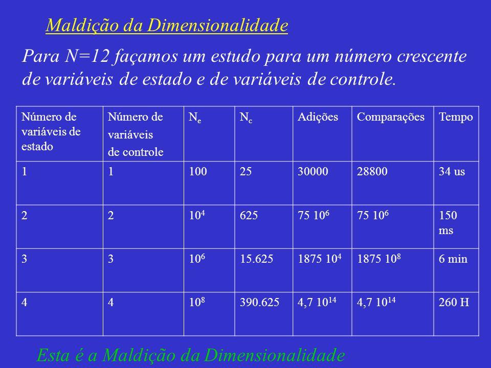 Número de variáveis de estado Número de variáveis de controle NeNe NcNc AdiçõesComparaçõesTempo 1110025300002880034 us 2210 4 62575 10 6 150 ms 3310 6