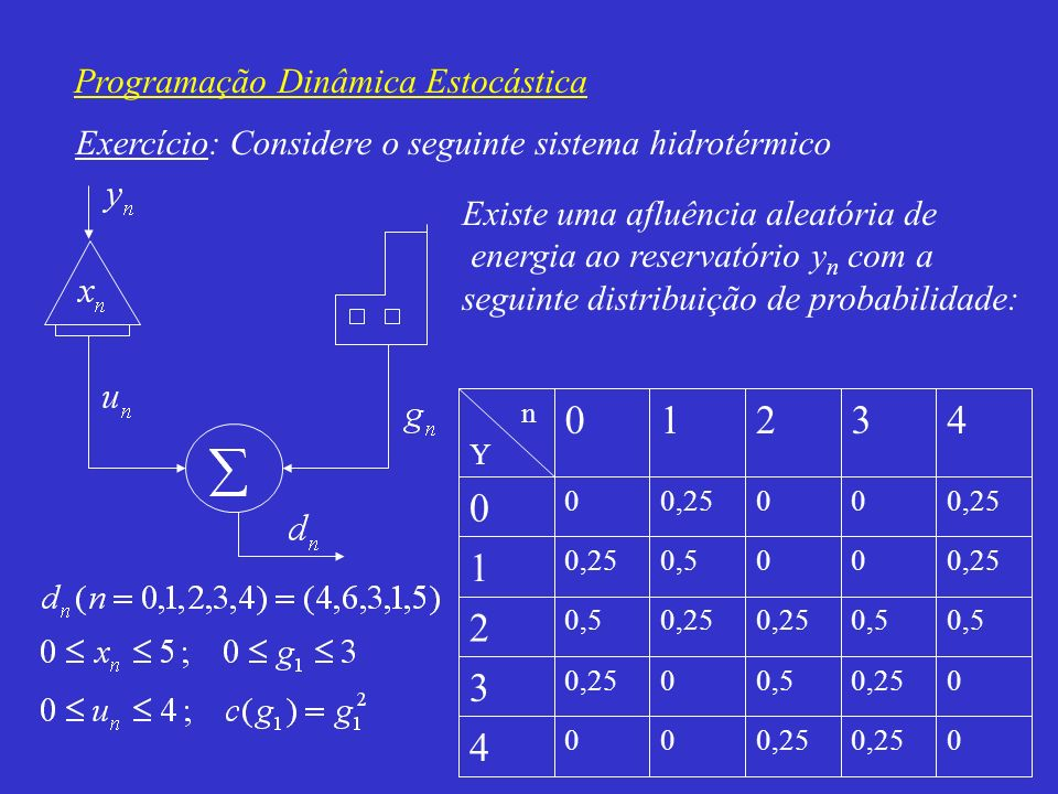 Programação Dinâmica Estocástica Se o sistema não atender a demanda, incorrerá num custo de deficit: Existe um custo associado à energia armazenada no reservatório no final do horizonte x 5 dada por: 4816284464 F 5 (x 5 ) 543210x5x5 Fazer o planejamento otimizado da operação, considerando x 0 =3 U.E.