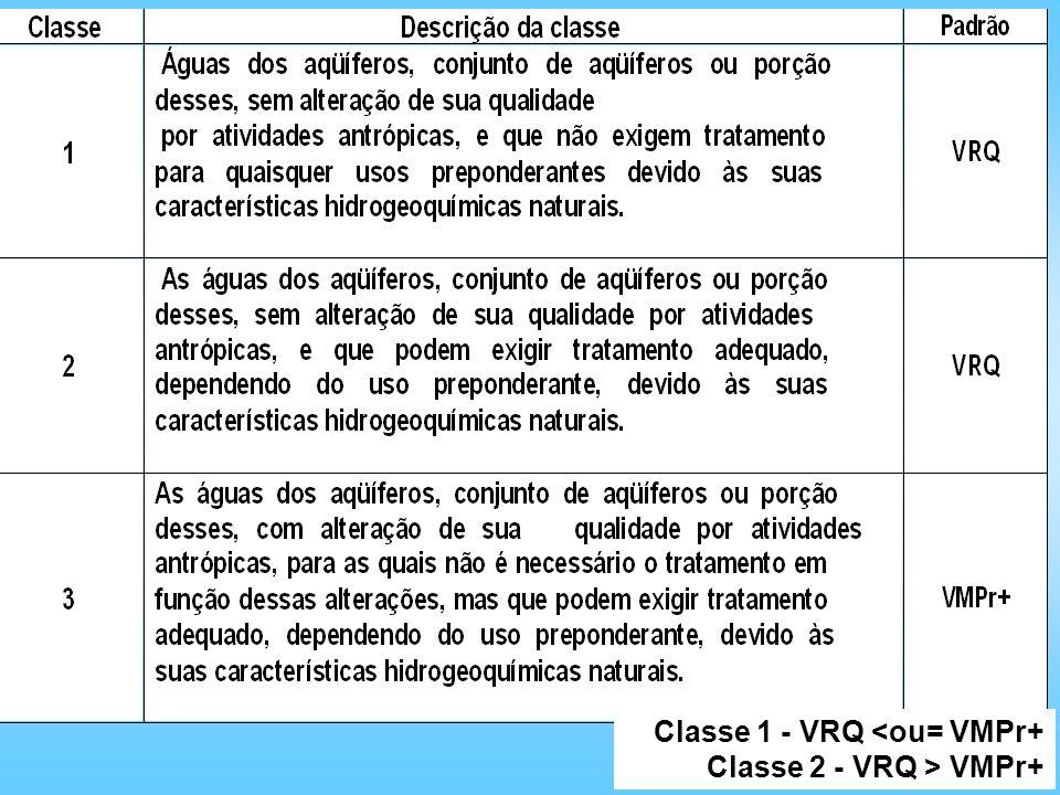 Classe 1 - VRQ <ou= VMPr+ Classe 2 - VRQ > VMPr+