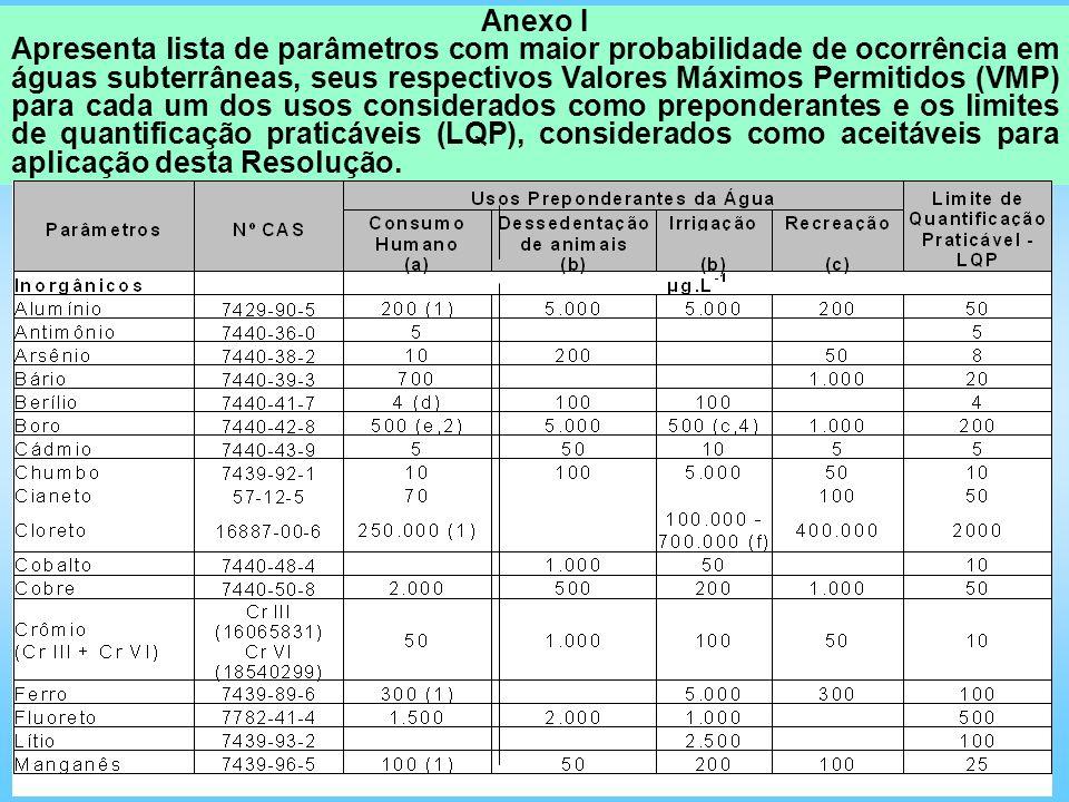 Anexo I Apresenta lista de parâmetros com maior probabilidade de ocorrência em águas subterrâneas, seus respectivos Valores Máximos Permitidos (VMP) p