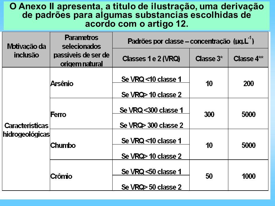 O Anexo II apresenta, a titulo de ilustração, uma derivação de padrões para algumas substancias escolhidas de acordo com o artigo 12.