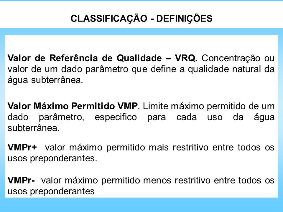 Valor de Referência de Qualidade – VRQ. Concentração ou valor de um dado parâmetro que define a qualidade natural da água subterrânea. Valor Máximo Pe