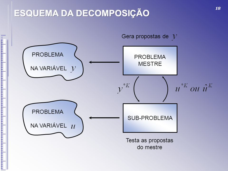 18 PROBLEMA NA VARIÁVEL PROBLEMA MESTRE SUB-PROBLEMA PROBLEMA NA VARIÁVEL Testa as propostas do mestre Gera propostas de