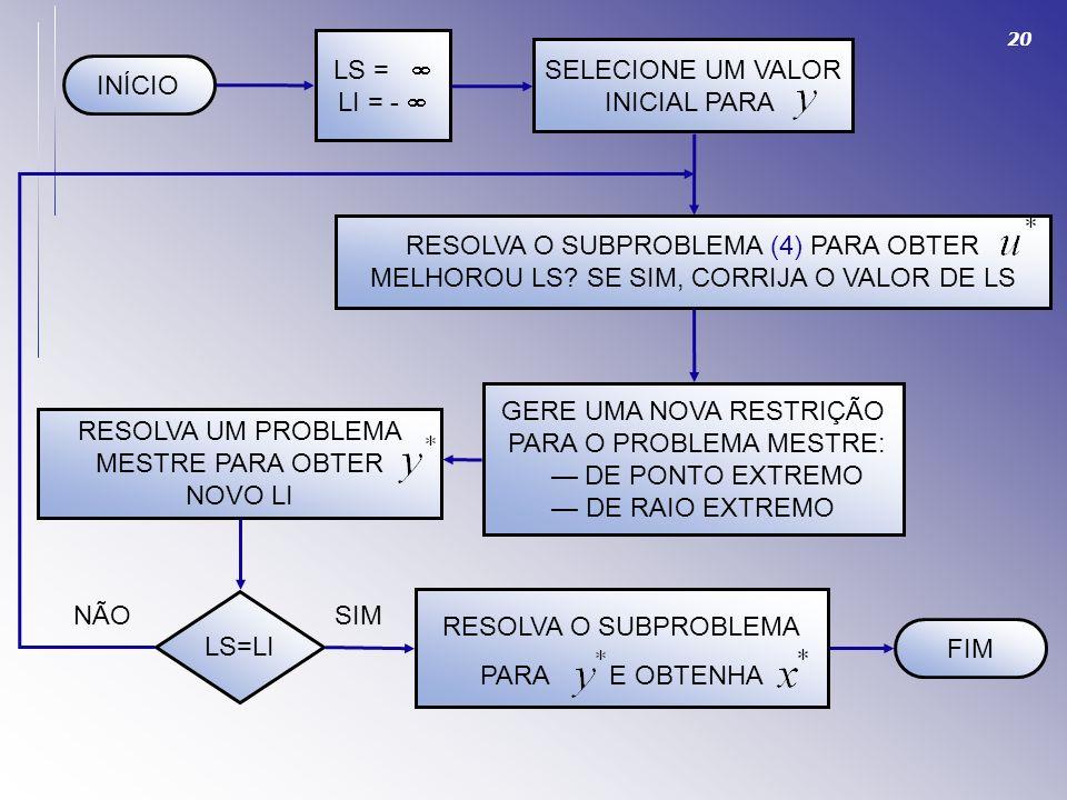 20 INÍCIO LS = LI = - SELECIONE UM VALOR INICIAL PARA GERE UMA NOVA RESTRIÇÃO PARA O PROBLEMA MESTRE: DE PONTO EXTREMO DE RAIO EXTREMO RESOLVA O SUBPR