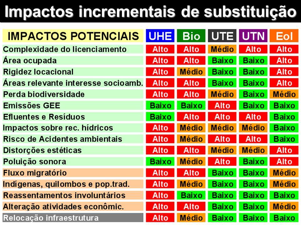 Impactos incrementais de substituição