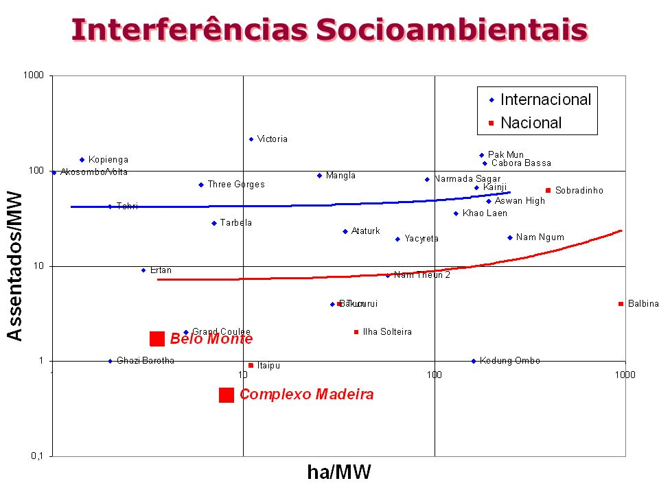 Interferências Socioambientais