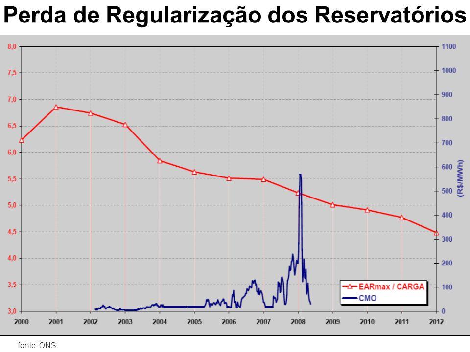 Mutilação da Reservação Drástica redução da capacidade de armazenamento dos reservatórios das novas hidrelétricas que foram obrigadas, por pressões de ONGs, a diminuir as áreas de inundações Década 70 - capacidade para gerar energia mesmo com uma estiagem de 20 meses.