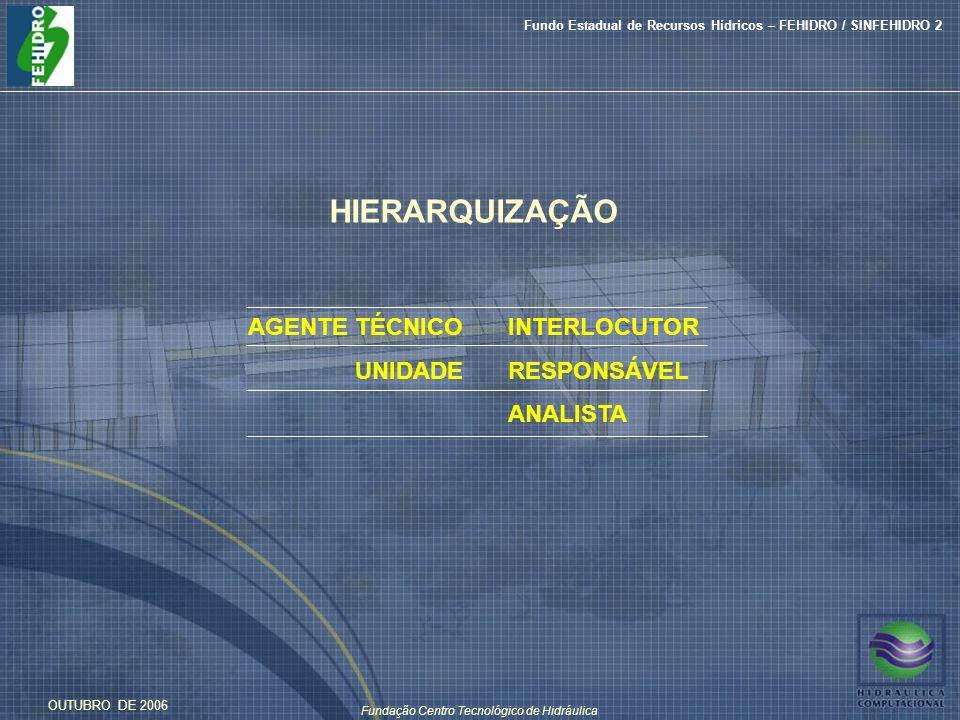 Fundação Centro Tecnológico de Hidráulica Fundo Estadual de Recursos Hídricos – FEHIDRO / SINFEHIDRO 2 OUTUBRO DE 2006 HIERARQUIZAÇÃO AGENTE TÉCNICO UNIDADE INTERLOCUTOR RESPONSÁVEL ANALISTA