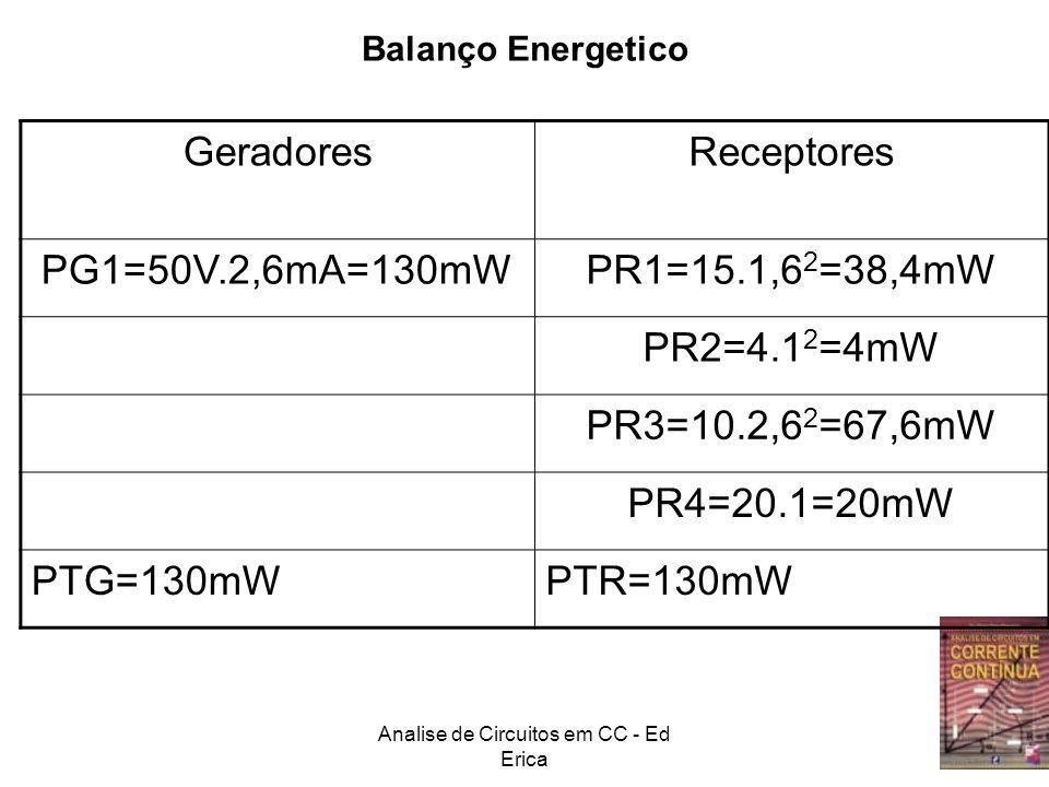 Analise de Circuitos em CC - Ed Erica GeradoresReceptores PG1=50V.2,6mA=130mWPR1=15.1,6 2 =38,4mW PR2=4.1 2 =4mW PR3=10.2,6 2 =67,6mW PR4=20.1=20mW PT