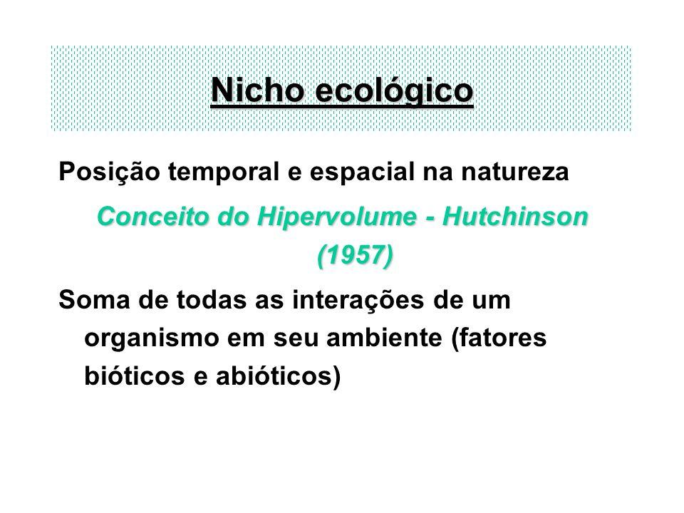 Nicho ecológico Posição temporal e espacial na natureza Conceito do Hipervolume - Hutchinson (1957) Soma de todas as interações de um organismo em seu