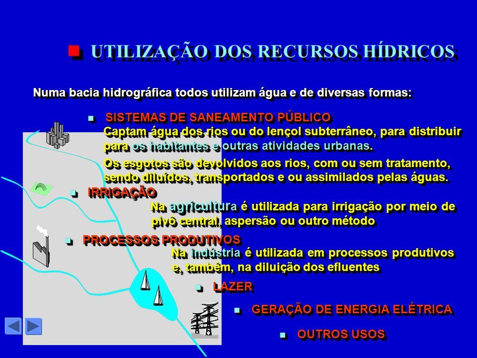 Numa bacia hidrográfica todos utilizam água e de diversas formas: UTILIZAÇÃO DOS RECURSOS HÍDRICOS n SISTEMAS DE SANEAMENTO PÚBLICO n GERAÇÃO DE ENERGIA ELÉTRICA n LAZER Na indústria é utilizada em processos produtivos e, também, na diluição dos efluentes Na indústria é utilizada em processos produtivos e, também, na diluição dos efluentes n PROCESSOS PRODUTIVOS Na agricultur a é utilizada para irrigação por meio de pivô central, aspersão ou outro método Na agricultur a é utilizada para irrigação por meio de pivô central, aspersão ou outro método n IRRIGAÇÃO Captam água dos rios ou do lençol subterrâneo, para distribuir para os habitantes e outras atividades urbanas.